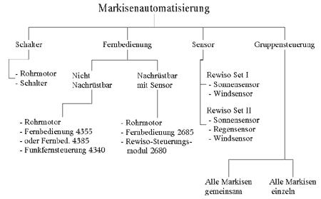 Steuerung Von Automatischen Markisen Oder Markisenmotoren